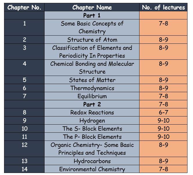 Chemistry -Syllabus
