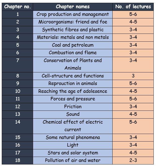 Science-Syllabus